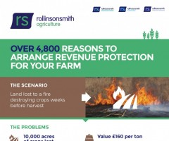 Over 4,000 Reasons To Arrange Revenue Protection For Your Farm