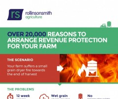 Over 20,000 Reason To Arrange Revenue Protection For Your Farm